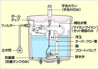 トイレ水漏れタンク内構造図