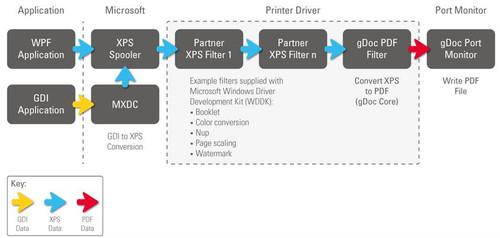 Gdoc_printer