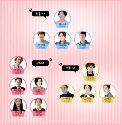 cast-tree-v2.jpg