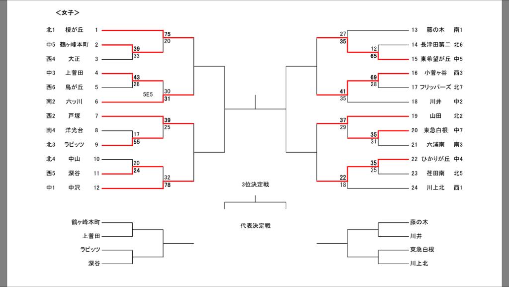 決勝大会2014-10-5