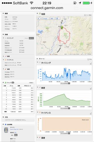 20140815高社山一周ライド走行データ