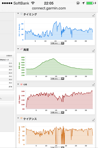 20140824CAAD10高社山一周走行データ