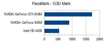 PassMark - G3D Mark GTX 850M_02