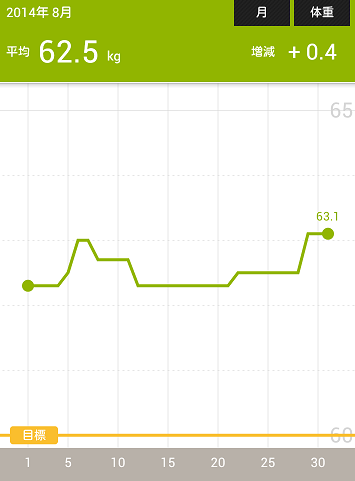 体重201408Screenshot_2014-08-31-14-25-12