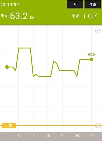 Screenshot_2014-09-30-20-23-45体重の記録