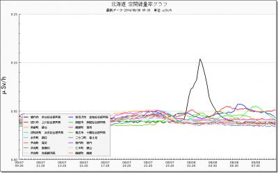 140808+北海道の線量_convert_20140808101303