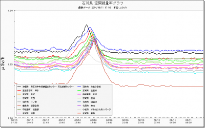 140810+石川県の線量_convert_20140811083743