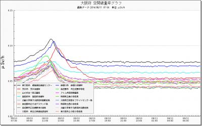 140810+大阪府の線量_convert_20140811083807