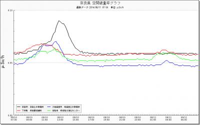 140810+奈良県の線量_convert_20140811083857