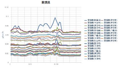 140810-140811 愛媛県の線量
