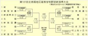 第131回北信越高校野球・新潟県大会 組み合わせ