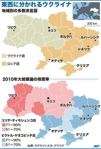ウクライナ民族系