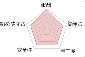 報酬…5簡単さ4…4、自由度…4、安全性…4、始めやすさ…5