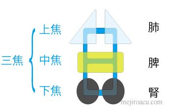 20140420つぼ講座資料3