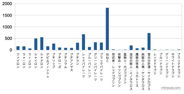 道中グラフ