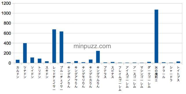 ボスグラフ_result