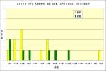 2014年対中日点差別勝敗数8月29日時点
