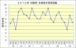 2014年対読売 先発投手投球回数