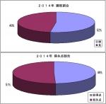 2014年勝敗割合_得失点割合