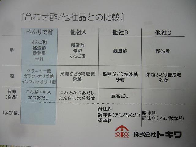 べんりで酢 他社比較 26.10.16