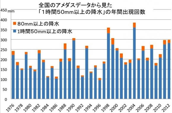 1時間降水量80mm以上の年間発生回数
