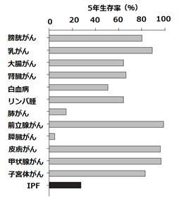 IPFの5年生存率