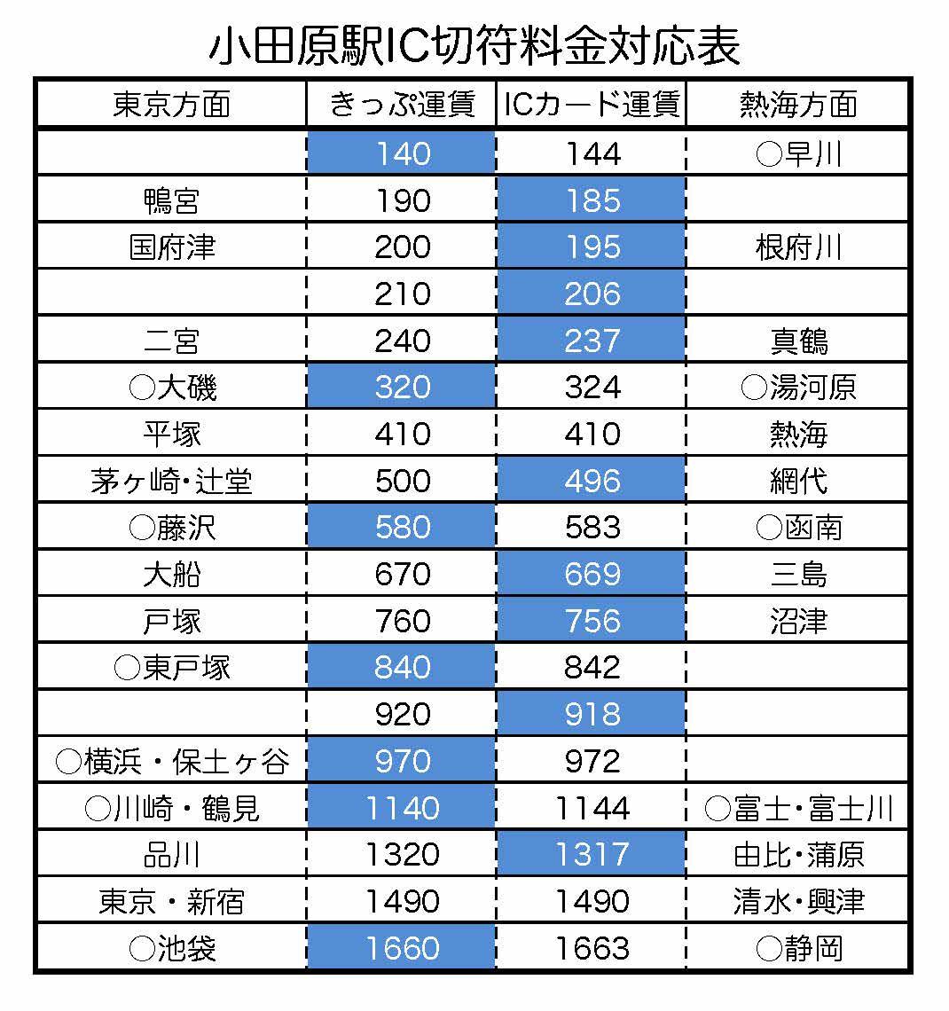 JR料金表(小田原)