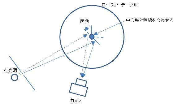 測角イメージ