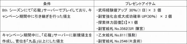 『WEB恋姫+夢想』応龍サーバー引継ぎ&新規領主応援キャンペーン!