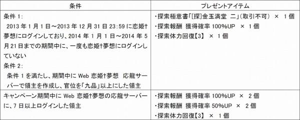 『WEB恋姫+夢想』応龍9thシーズンスタート!記念キャンペーン!