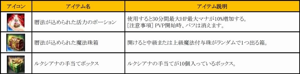 超アクションオンラインゲーム『 KRITIKA:クリティカ 』「宝珠」交換アイテム(一例)