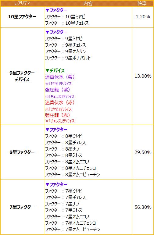 『燐光のレムリア』二人の新ストライカーが登場!「泉龍箱」販売開始! 「泉龍箱」賞品提供割合表