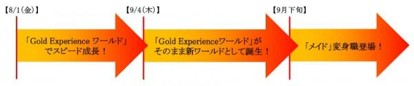 『 RED STONE:レッドストーン 』期間限定の特別ワールド「Gold Experience ワールド FEVER」!