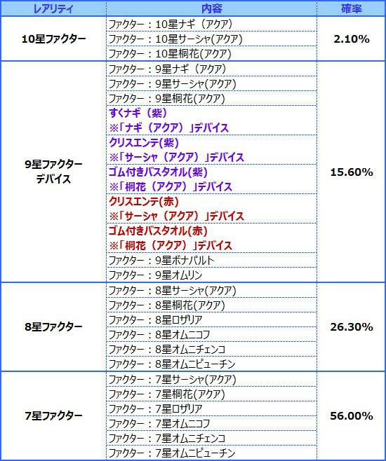 『燐光のレムリア』「白美箱」賞品提供割合