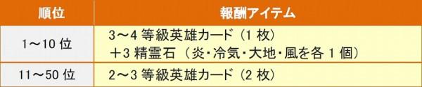 『 ソウルソード 』イベント「ベニージン最強軍団決定戦 -序の章-」がまもなく開始!
