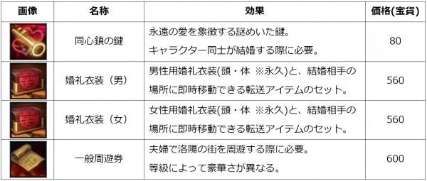 『ヴァニティー オブ ヴァニティーズ(VoV)』江湖商店にて結婚関連アイテム販売開始!新規販売アイテムの一例