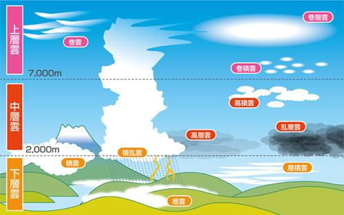 雲の種類と天気