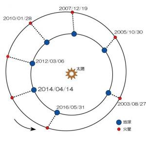 火星の軌道2014