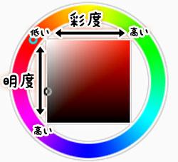 彩度と明度