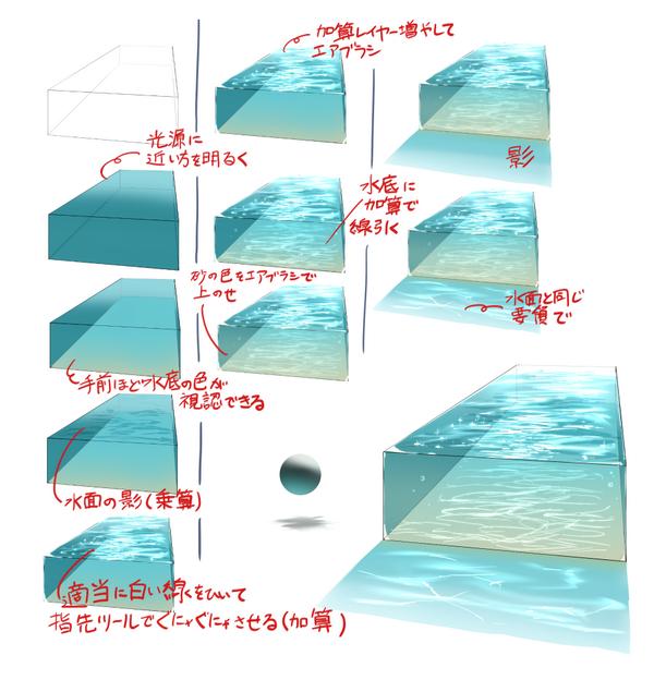 簡易水の描き方