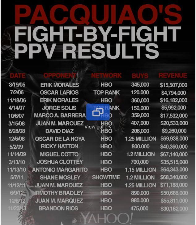 Manny_Pacquiao_ranks.jpg