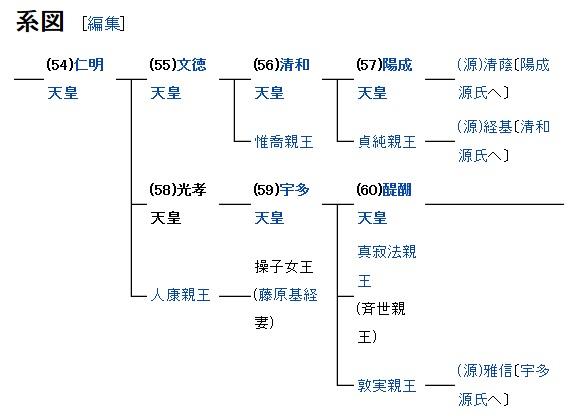 皇統図 54~60代
