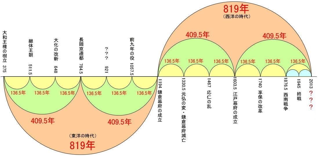 日本の歴史のサイクル