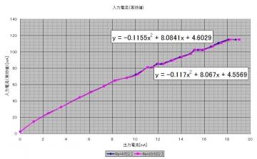 コッククロフト_入力電流(実効値)
