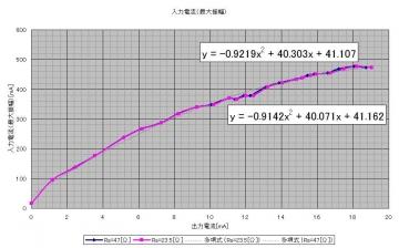 コッククロフト_入力電流(最大振幅)