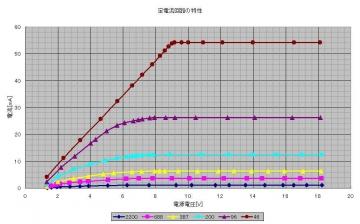 定電流回路_Graph