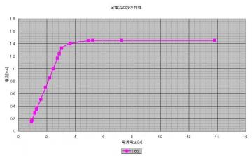 定電流回路_Graph_2