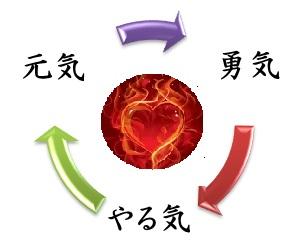 心のエンジン2