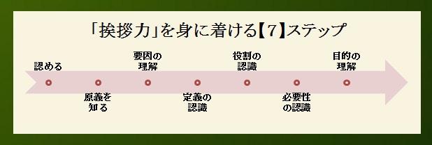 「挨拶」育成ステップ【7】