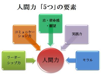 人間力5要素